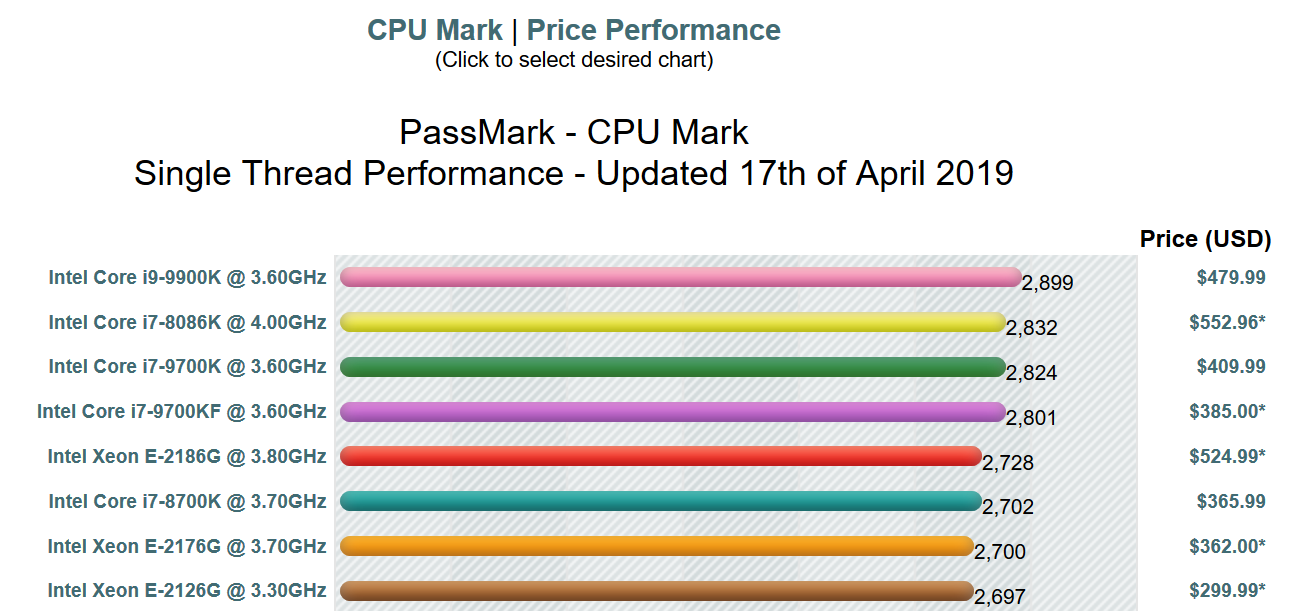 CPU benchmark april 2019